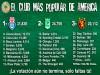 Vota para que un club peruano sea el más popular de América Latina